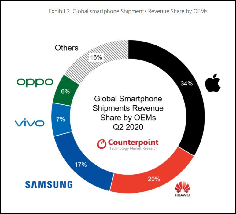 doanh thu Apple quý 2