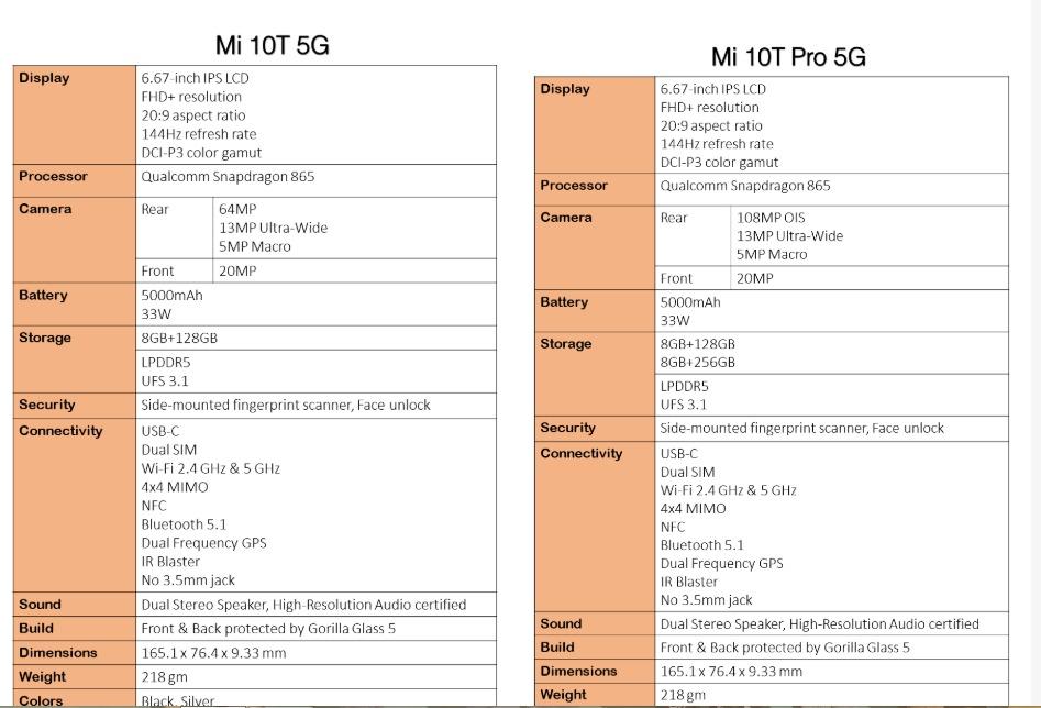 rò rỉ Xiaomi Mi 10T