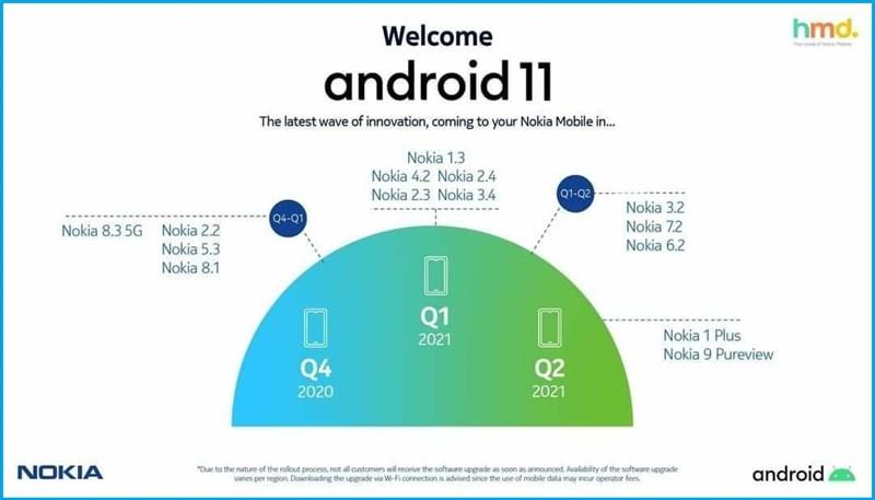 nokia-cap-nhat-android-11-2