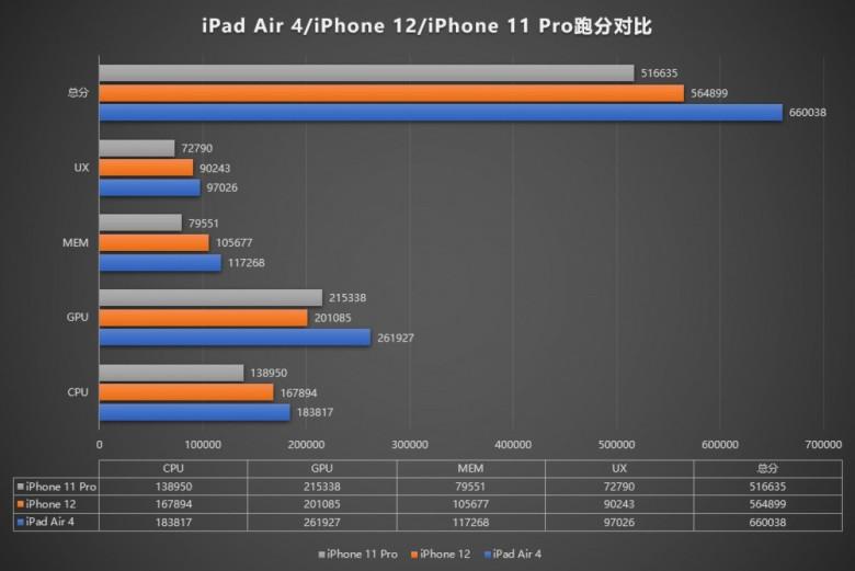Điểm hiệu năng iPad Air 2020
