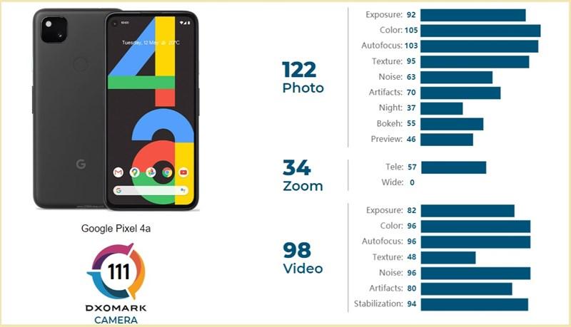 google-pixel-4a-dxomark-2
