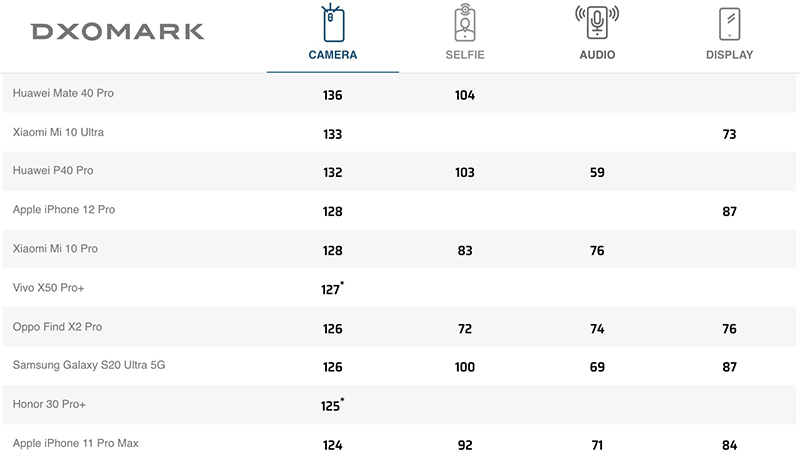 DxOMark chấm iPhone 12 Pro 128 điểm, lọt top 5 smartphone chụp ảnh tốt nhất hiện nay