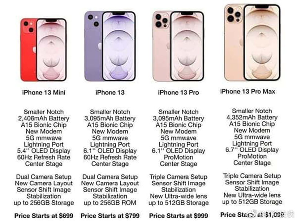 iPhone-13-specs-a