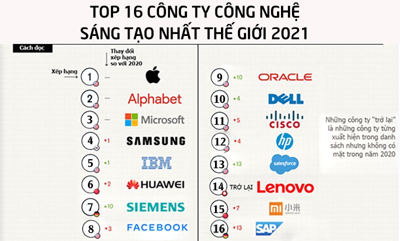 Apple-sang-tao-nhat-2021-2